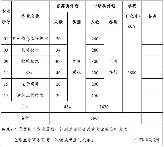 2019年四川电子机械职业技术学院单招专业、单招计划、考试内容、报考人数及录取分数线