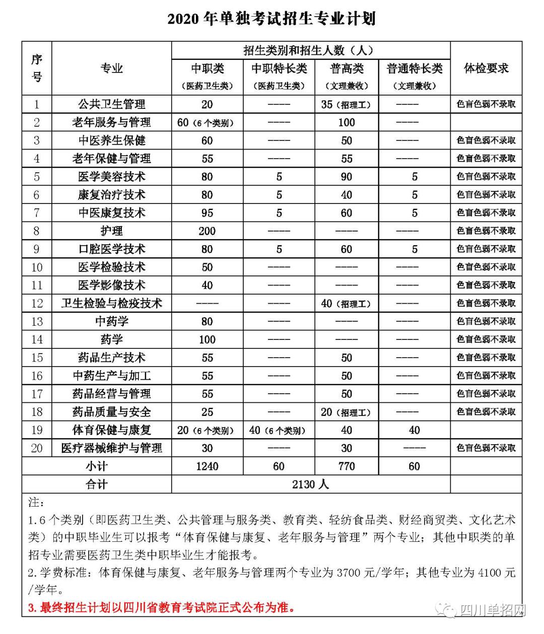 【收藏】四川单招5所医护类专门学校,招生计划及录取分数汇总