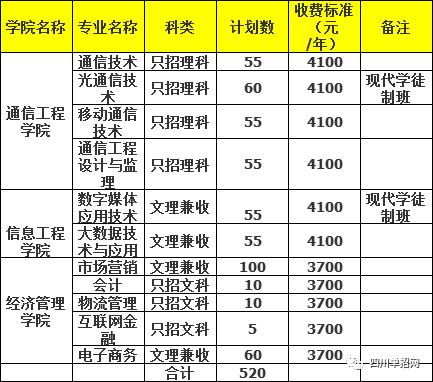 四川邮电职业技术学院2021年单招专业、单招计划及学费表