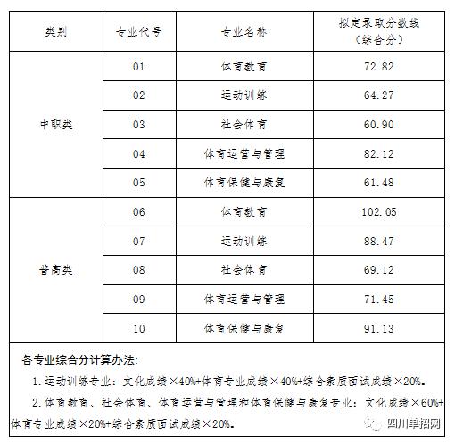 四川体育职业学院2021年高职单招各专业拟定录取分数线公示
