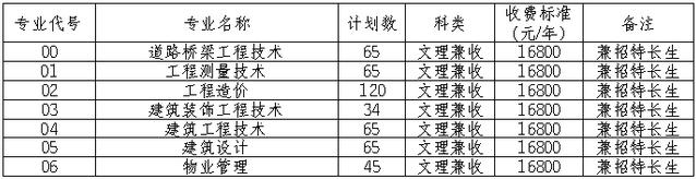 四川城市职业学院2021单招招生专业及计划